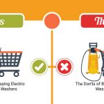 Pressure Washer Buying Guide [Infographic]