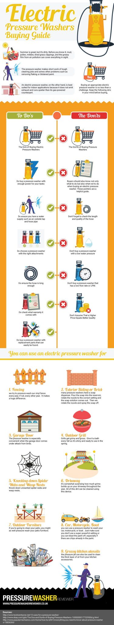 Pressure Washer Buying Guide Infographic