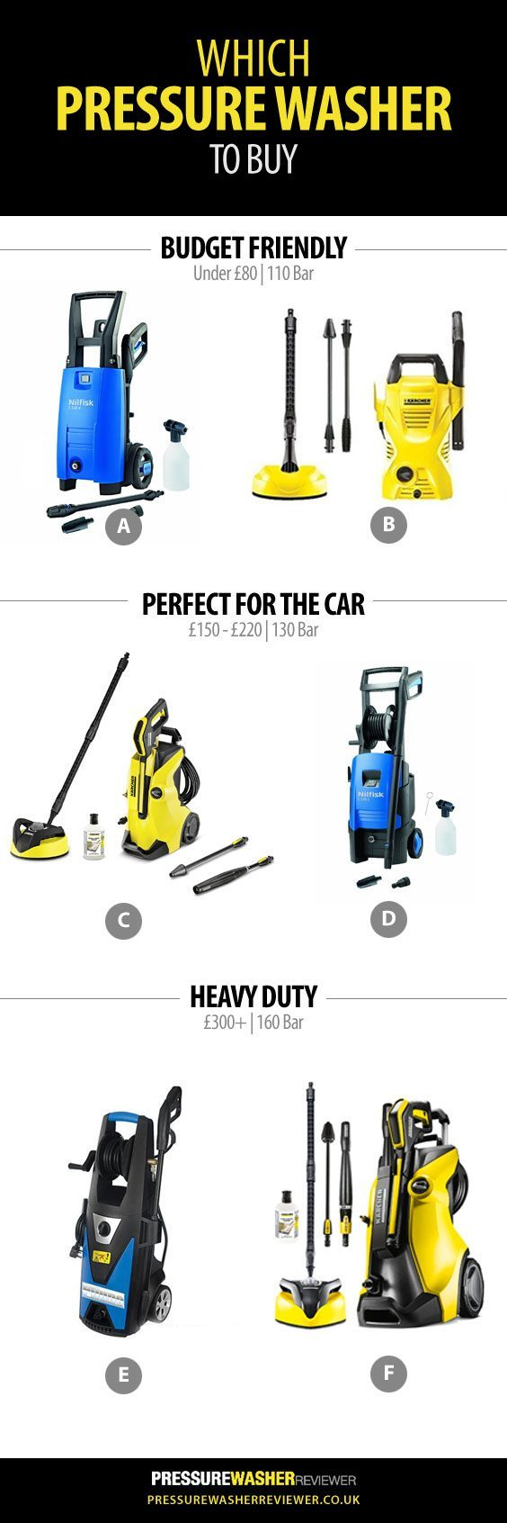 Pressure Washer Infographic