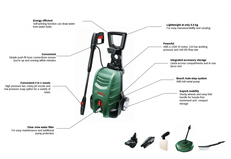 Bosch AQT 3400 Features